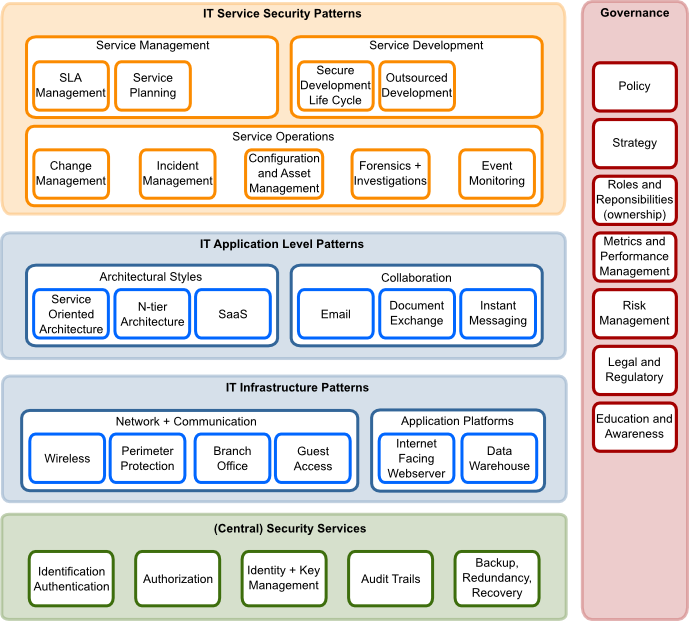 osa security architecture landscape components