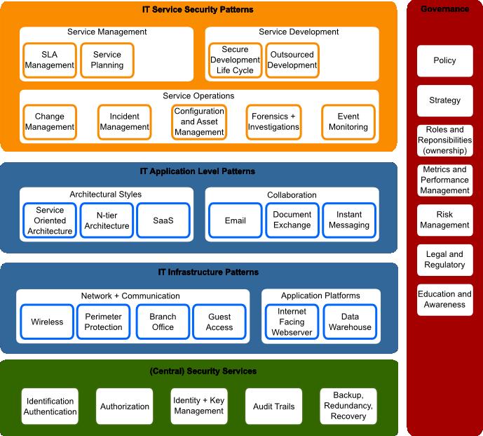 Pattern Landscape Best Patterns Of Enterprise Application Architecture