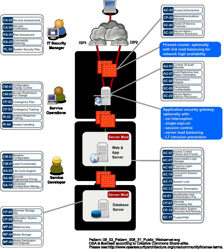 SP-008: Public Web Server Pattern