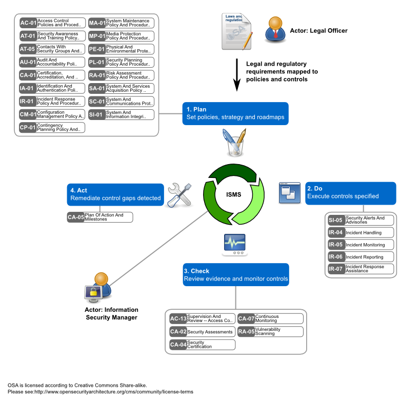 Sp 018 Information Security Management System Isms Module