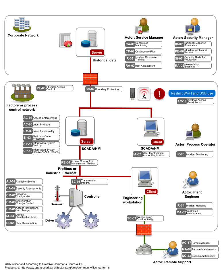 SP-023: Industrial Control Systems