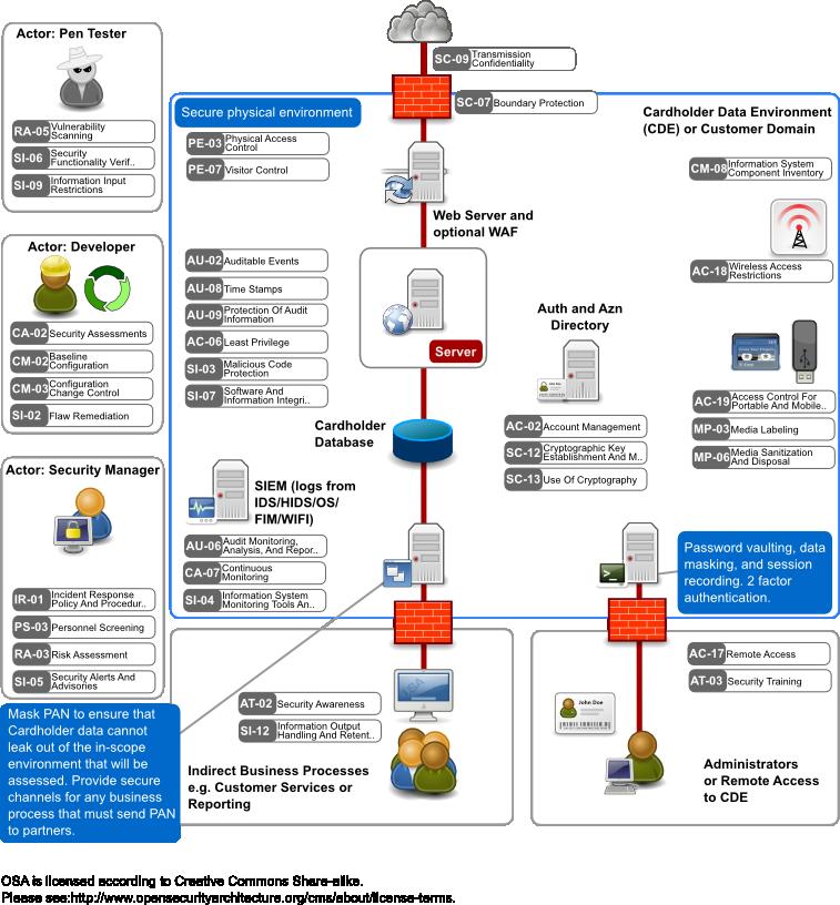 Pci Intercom Wiring Diagram : Wiring diagram for vpn network